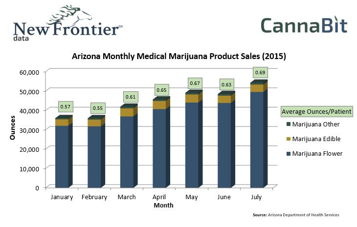 Arizona Monthly Medical Marijuana Product Sales (2015)