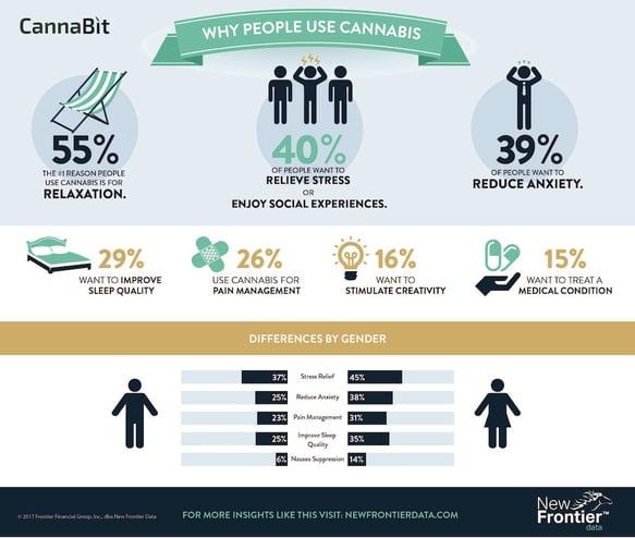 Cannabit: Why People Use Cannabis? / 04232017
