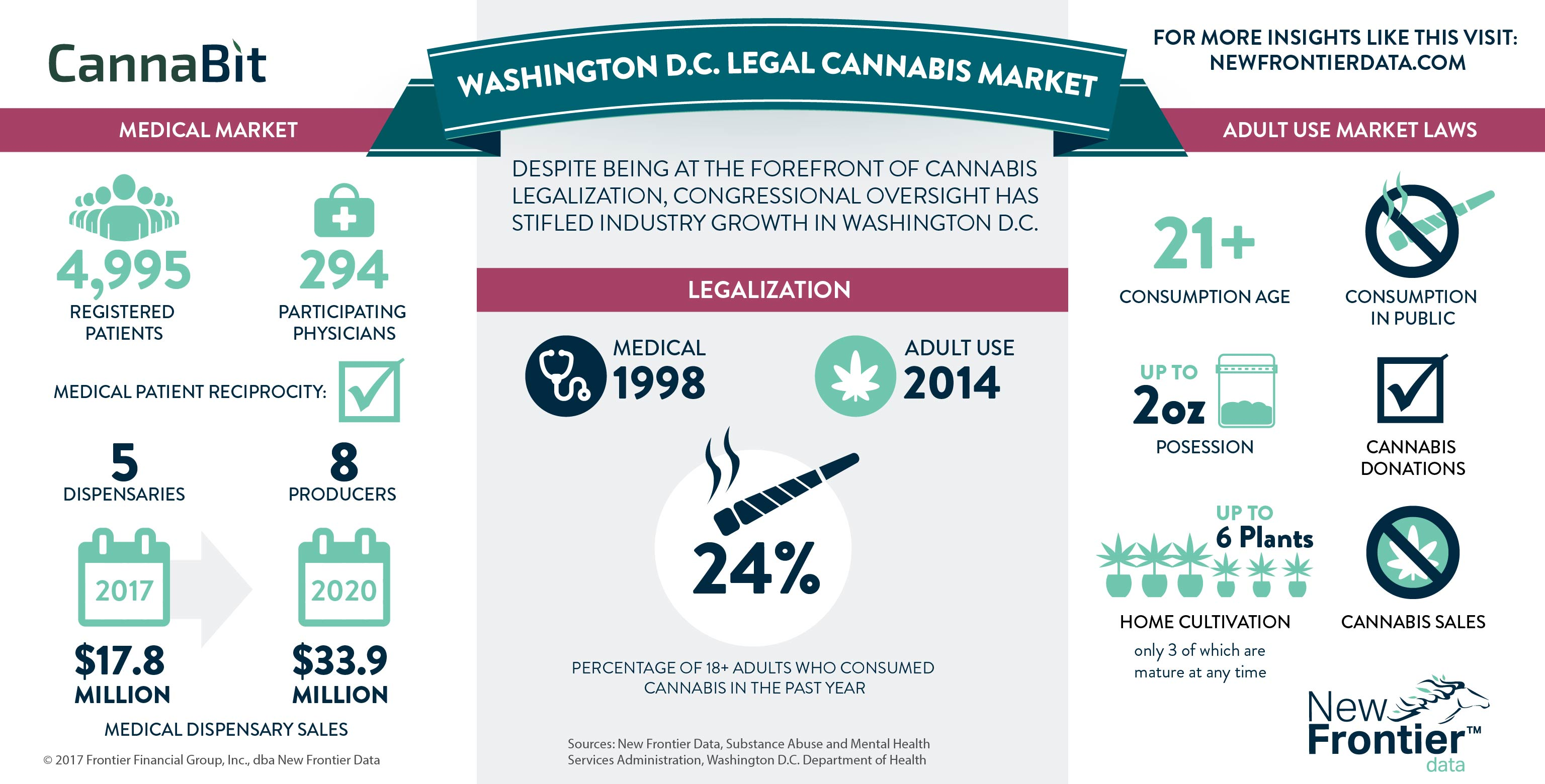 Cannabit: Washington D.C. Cannabis Market/ 05132017