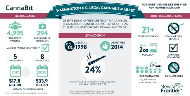 Cannabit: Washington D.C. Cannabis Market/ 05132017