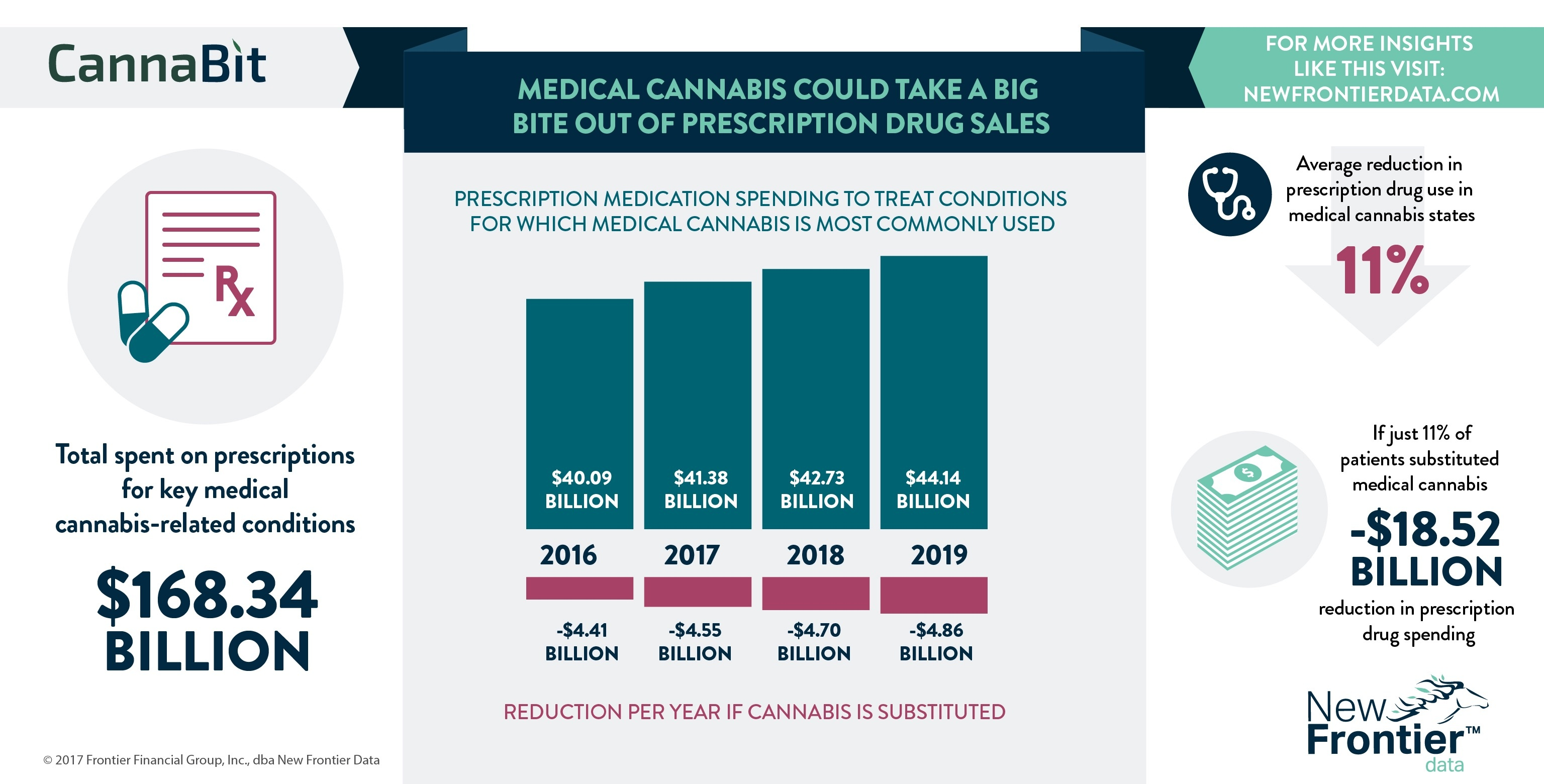 Cannabit: Medical Cannabis Could Take a Big Bite Out of Pharmaceutical Sales/ 05212017