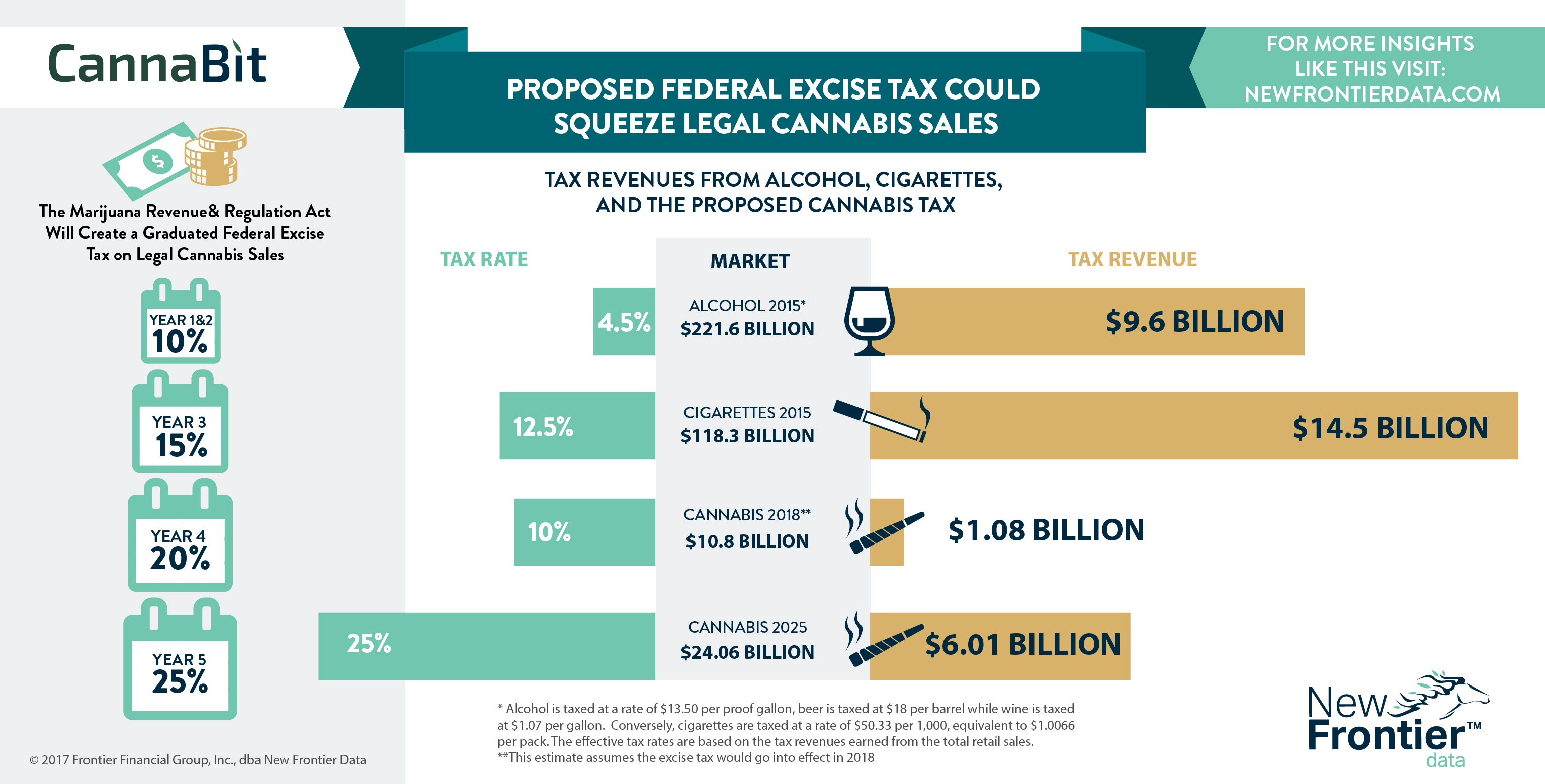 Cannabit: Proposed Federal Excise Tax Could Squeeze Legal Cannabis Sales/ 05282017