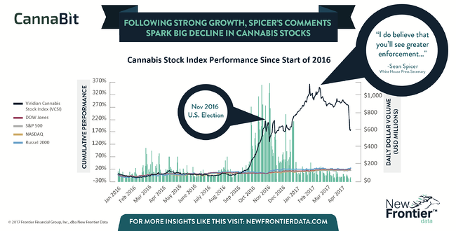 Cannabit: Following Strong Growth, Spicer's Comments Spark Big Decline in Cannabis Stocks/ 06172017