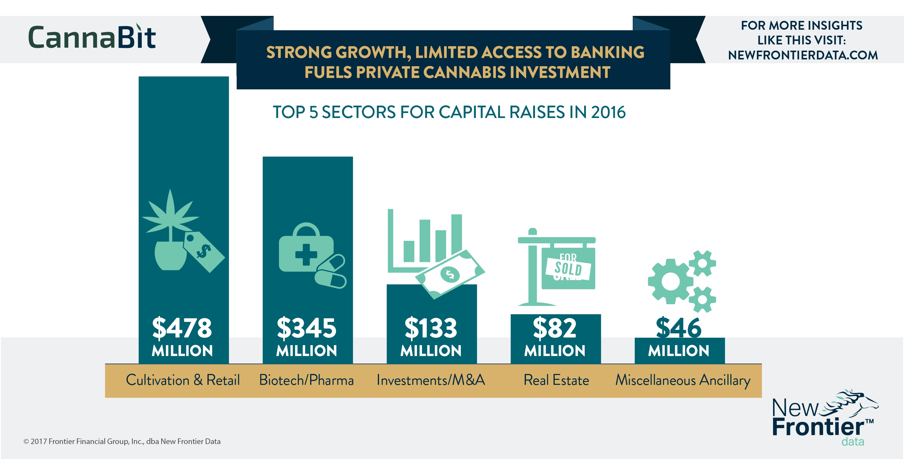 Cannabit: Strong Growth, Limited Access to Banking Fuels Private Cannabis Investment / 06252017