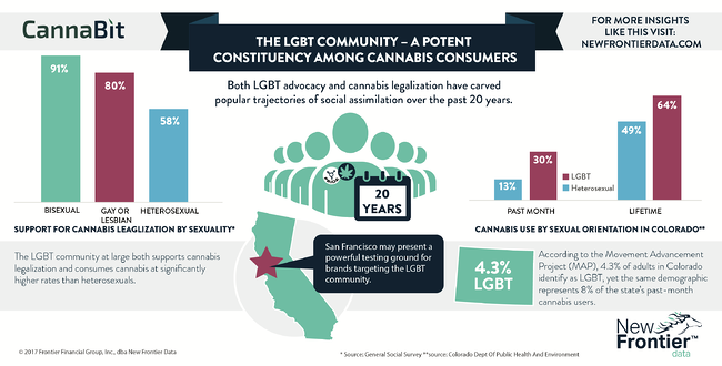Cannabit: The LGBT Community - A Potent Constituency Among Cannabis Consumers / 07022017