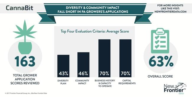 Cannabit: Diversity & Community Impact Fall Short in PA Grower's Application / 07092017