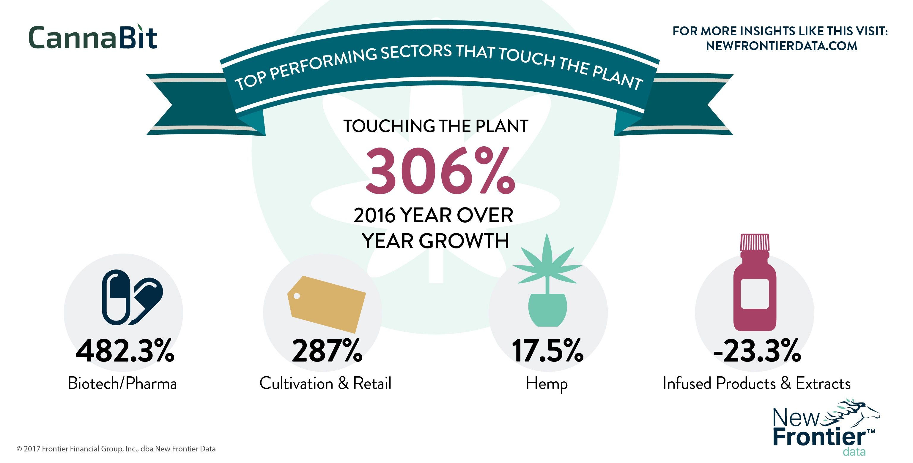 Cannabit: Top Performing Sectors that Touch the Plant/ 06112017