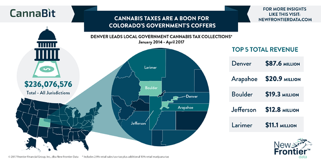 Cannabit: Cannabis Taxes Are A Boon for Colorado's Government's Coffers / 07162017