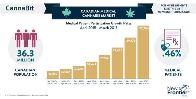 Cannabit: Canadian Medical Cannabis Market / 07232017