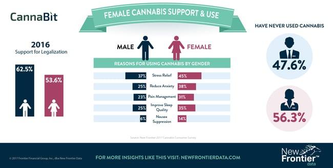 Cannabit: Female Cannabis Support & Use / 08122017