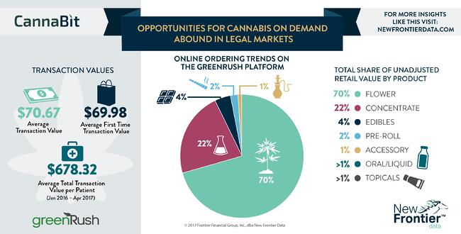 Cannabit: Opportunities for Cannabis on Demand Abound in Legal Markets / 08202017