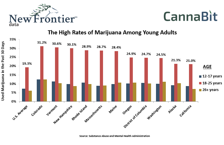 The High Rates of Marijuana Among Young Adults