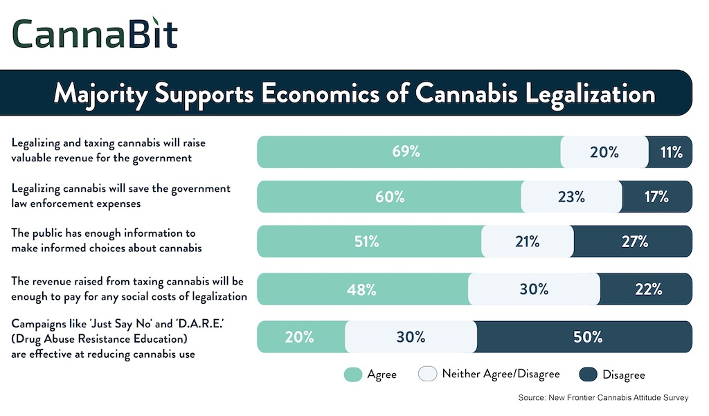Cannabit: Majority Supports Economics of Cannabis Legalization / 02052017