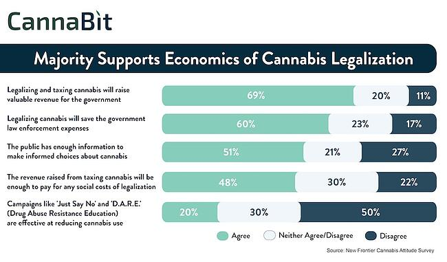 Cannabit: Majority Supports Economics of Cannabis Legalization / 02052017