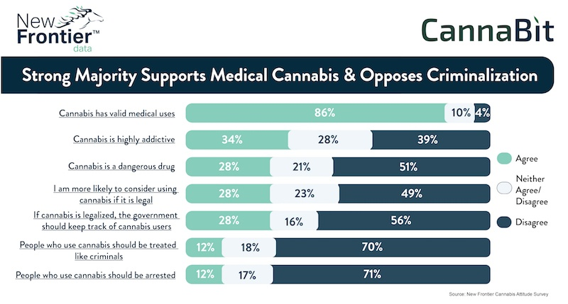 Cannabit: Strong Majority Supports Medical Use and Opposes Criminalization of Cannabis Users / 01292017