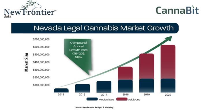 Nevada Legal Cannabis Market Growth
