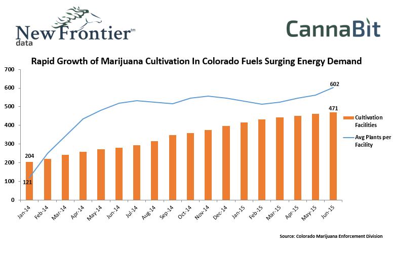 Rapid Growth of Marijuana Cultivation In Colorado Fuels Surging Energy Demand