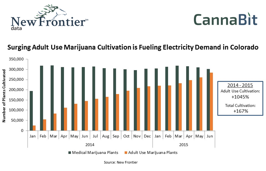 Surging Adult Use And Marijuana Cultivation Is Fueling Electricity Demand In Colorado