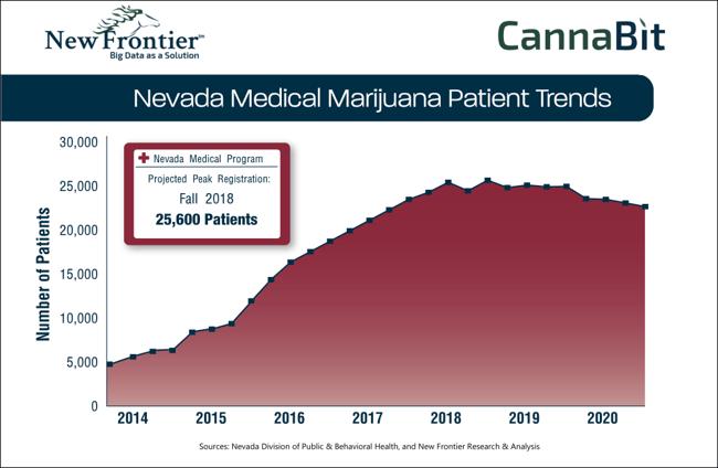 Nevada Medical Marijuana Patient Trends - CannaBit - New Frontier