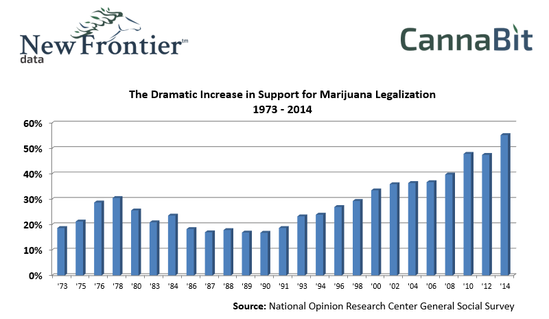 Dramatic Increase In Support For Marijuana Legalization 1973 to 2014