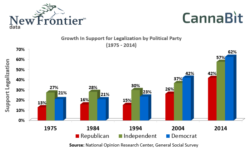 Growth In Support Of Marijuana Legalization By Political Party 1975 ti 2014