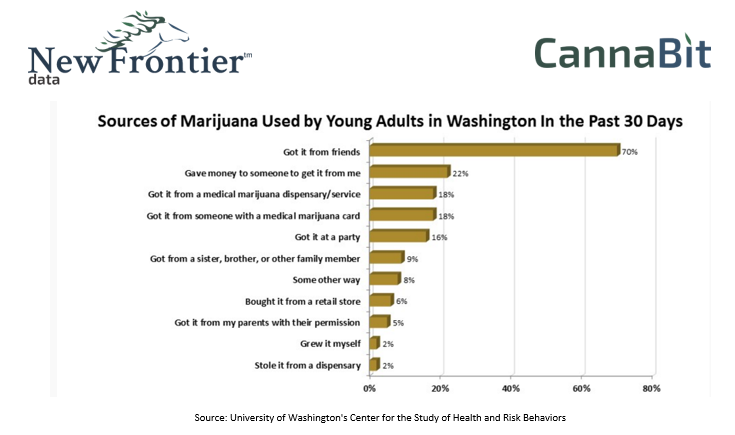 Sources of Marijuana sed By Young Adults In Washington