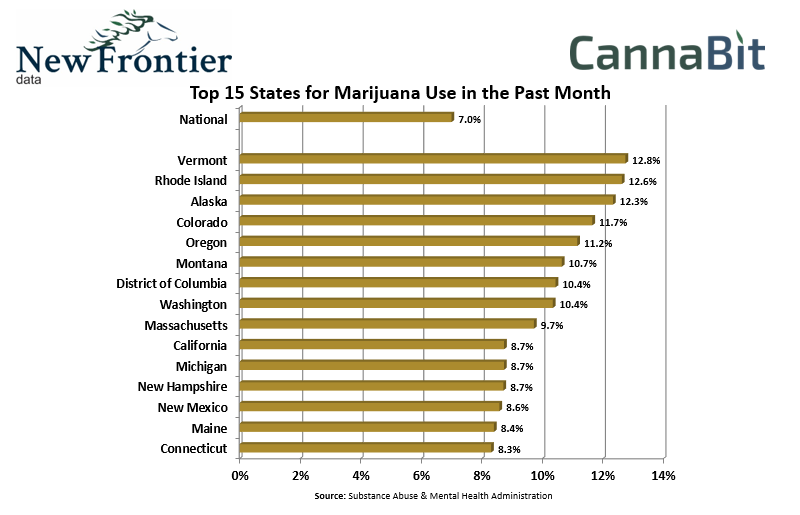 Top 15 States For Marijuana Use - Past Month