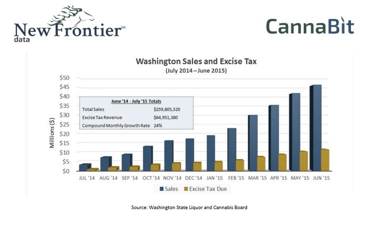 Washington State Sales Excise Tax